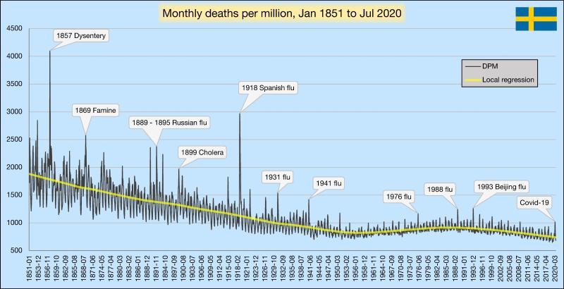 Sweden-monthly-deaths-1851